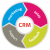Why do I need Customer Relationship Management (CRM)?